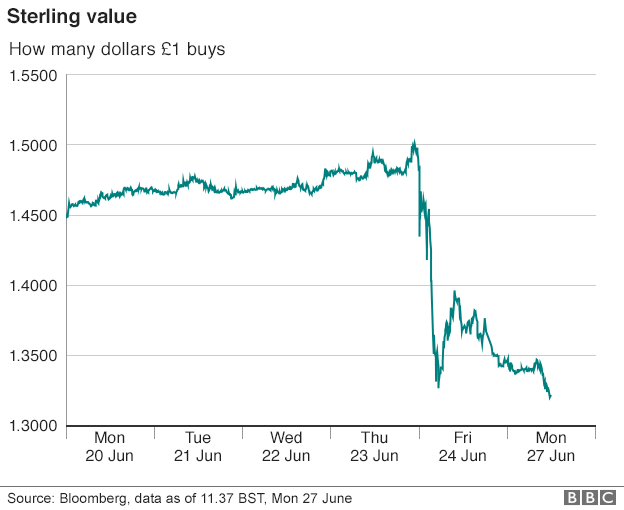 The value of the sterling after Brexit